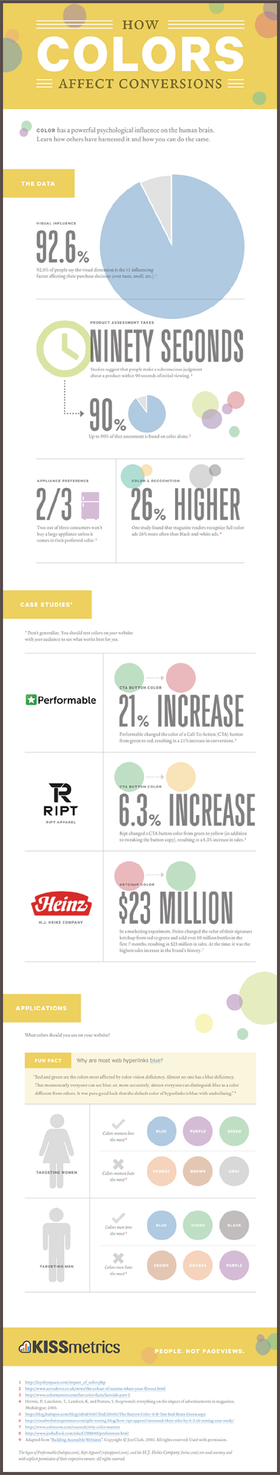 How Colors Impact Conversions
