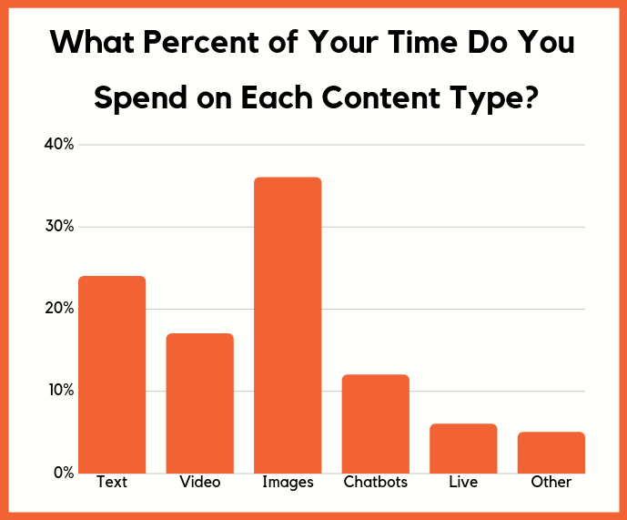 time spent on content