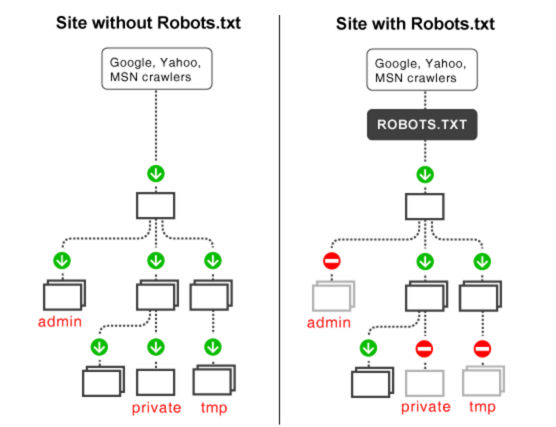 Robots.txt Visual Comparison