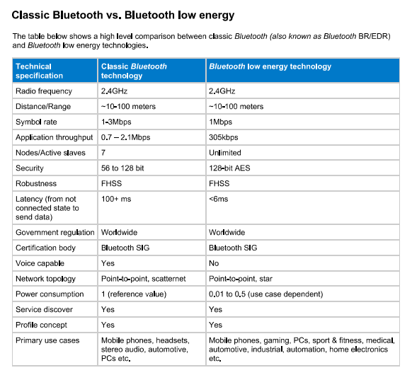 beacon technology guide for marketers difference between bluetooth and BLE