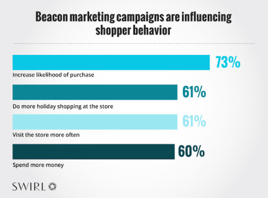 marketers guide to beacon technology chart detailing how beacon marketing campaigns influence shopper behavior