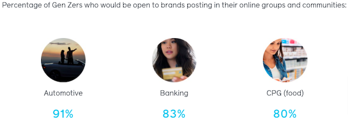 percentage of generation z who would be open to brands commenting in their online groups