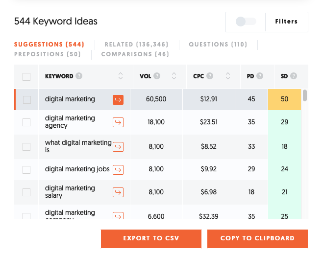 How much do Google ads cost - related keywords