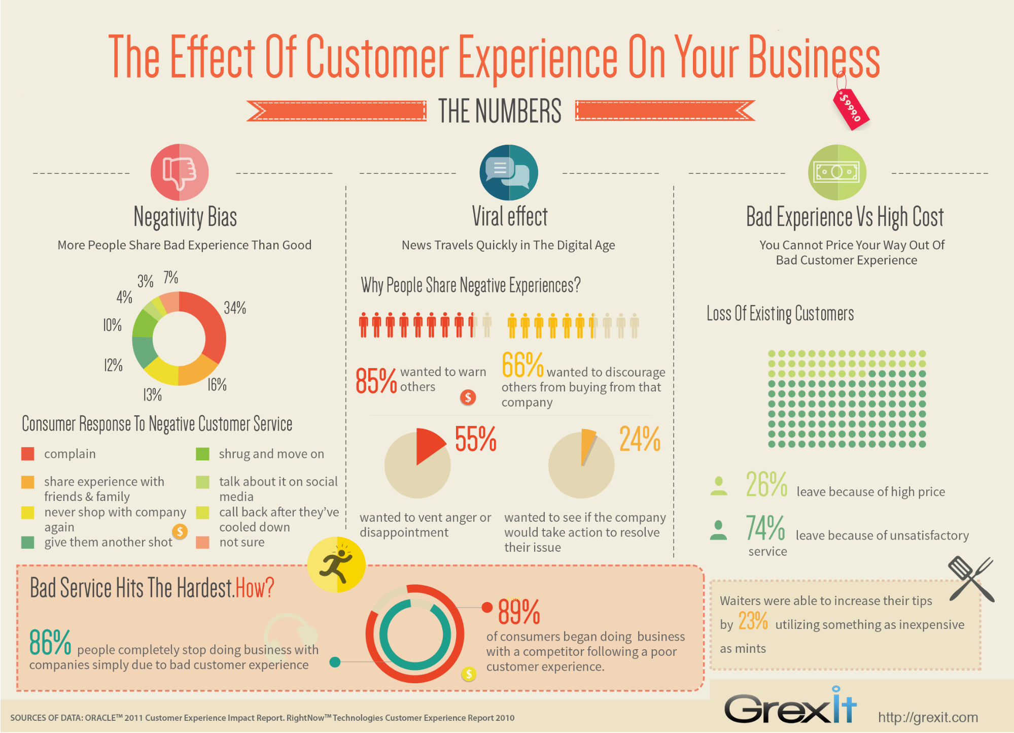 neuroscience sales tips - effect of customer service on your business